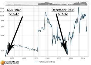 Price Fluctuations Over Time